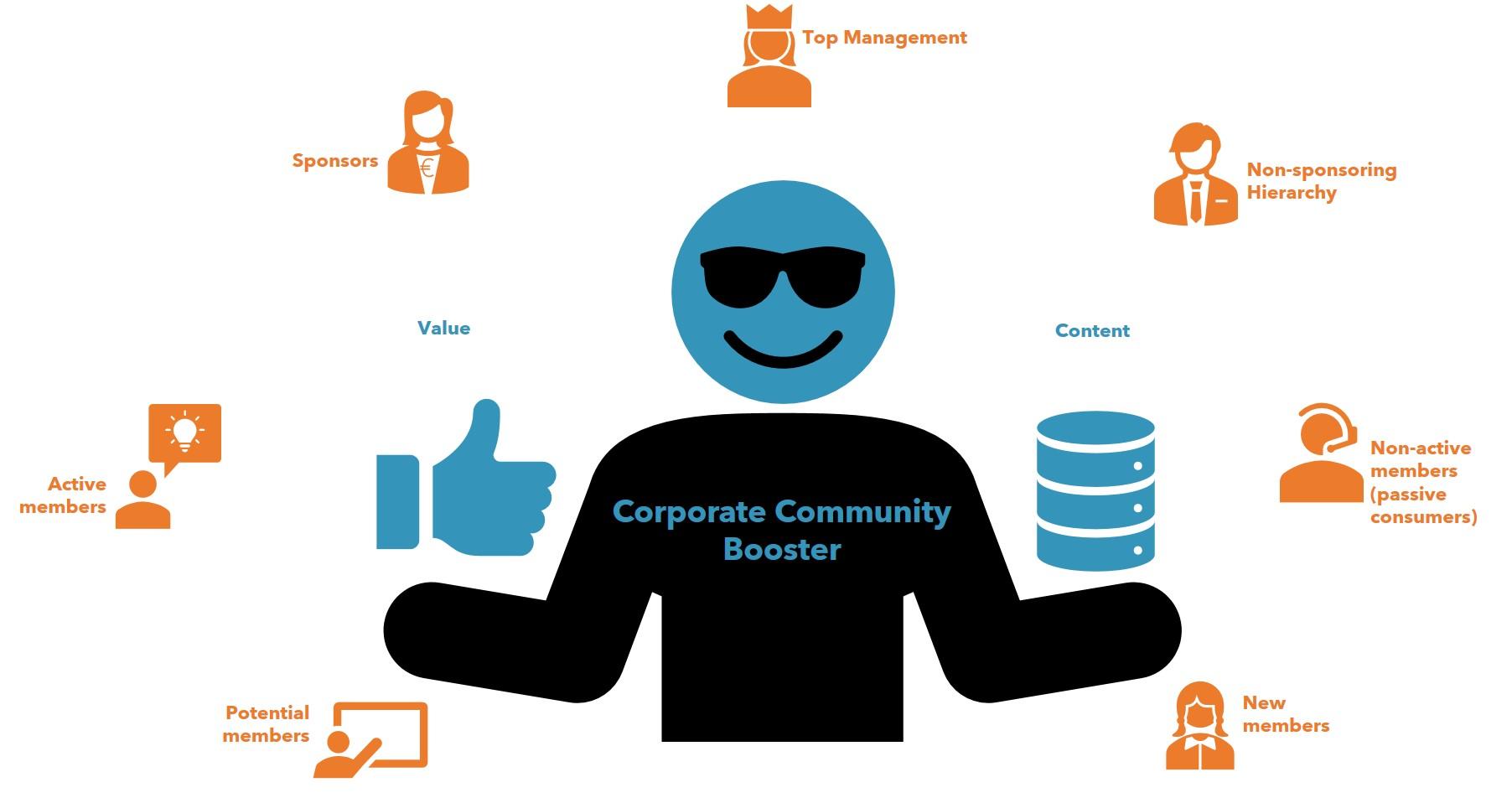 Formation : Les Challenges de Community Boosters d'entreprise