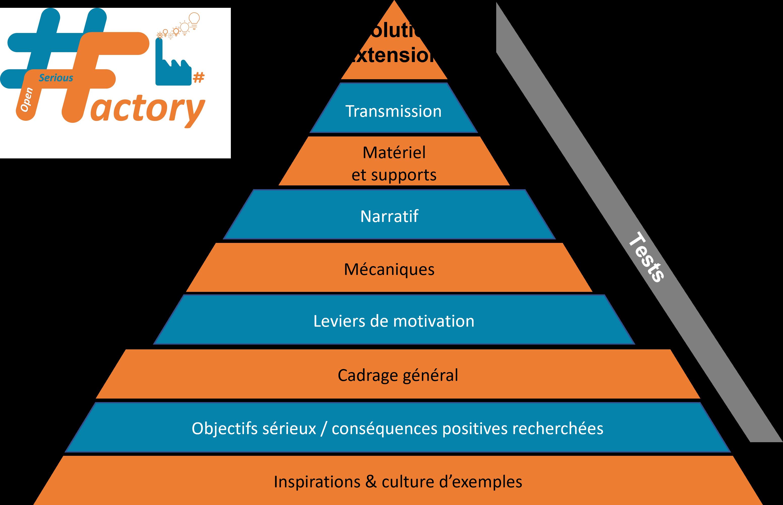 #OSG 601 : Concevoir un Serious Game en 10 étapes à l'aide de la pyramide #OpenSeriousFactory